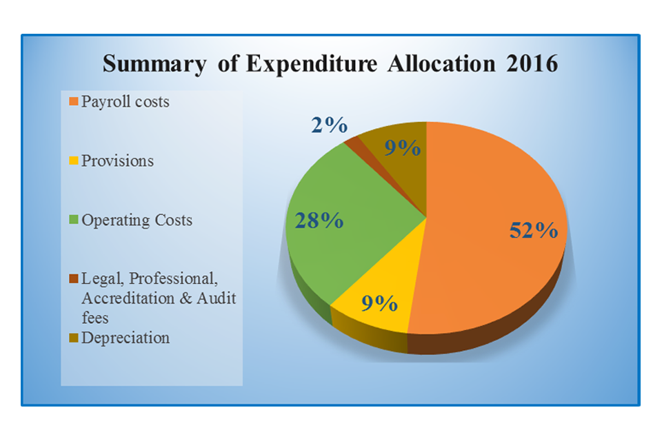 Summary-of-Expenditure